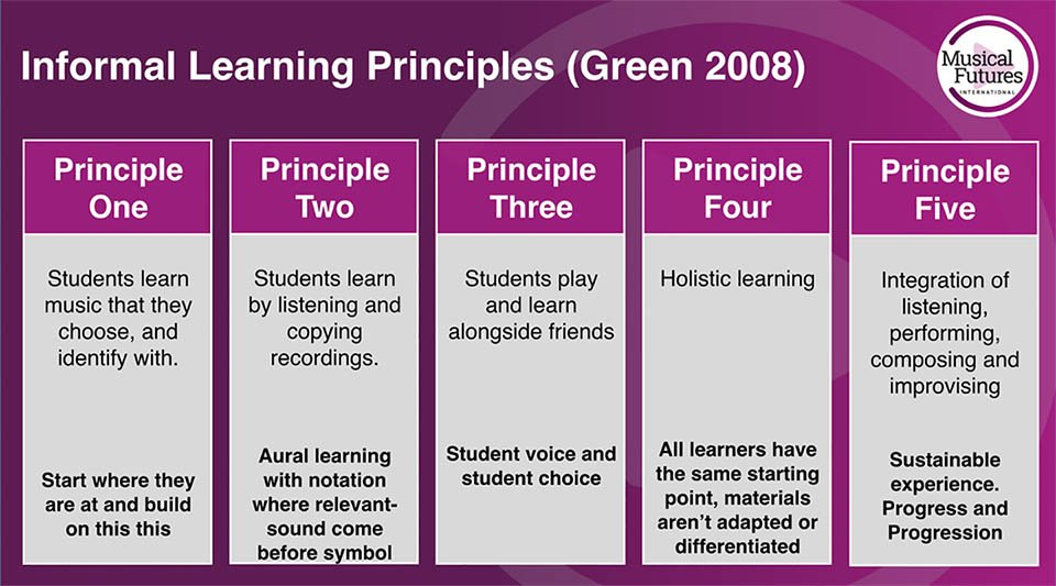 How Popular Musicians Lean – five principles (Lucy Green 2008)